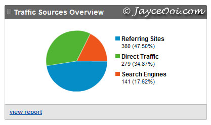 Keep track traffic sources with Google Analytics