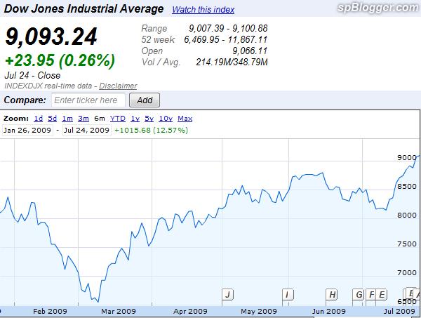 Dow_2009-07-26