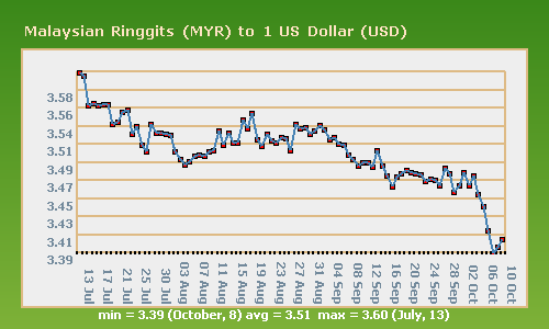 USD_RM