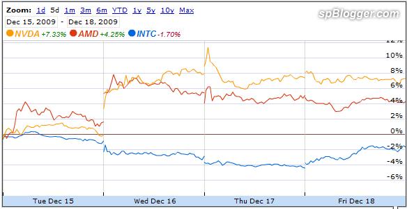 INTC_AMD_NVDA_2009-12-19