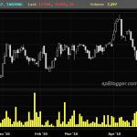Tanjong PLC ~ Drop… Drop… Drop…