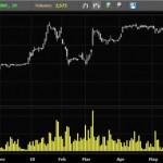 Public Bank Berhad Target Price ~ Updated 21-07-2010