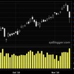 Stock market hit speed bump