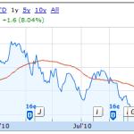 Ubs Stock Option Account