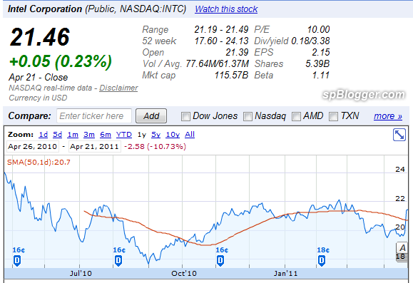 intc stock buy or sell